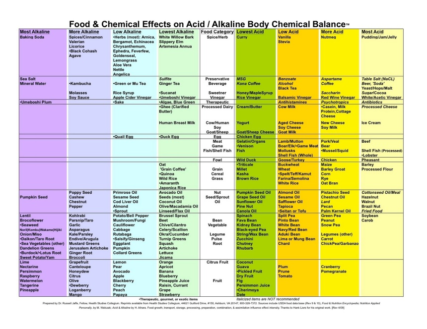 Alkaline.Acid Balance Food
