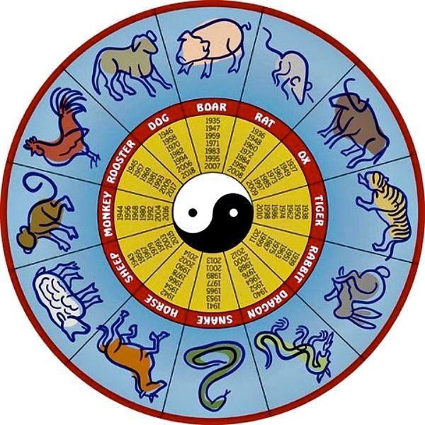 chinese-horoscope-birthday