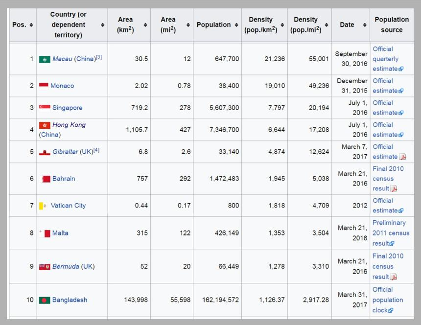 Population density chart