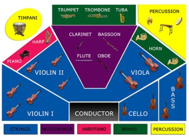 Instrument Seating Chart ASO 5